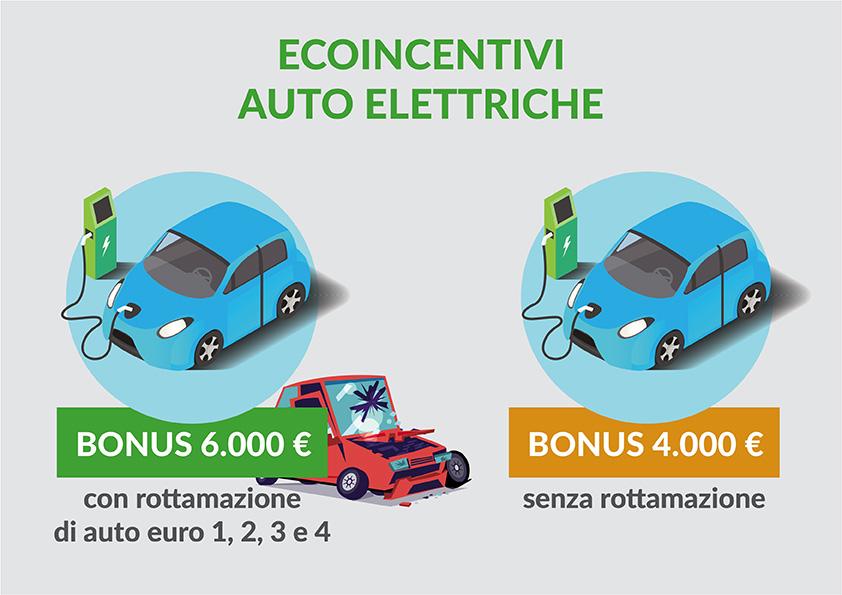 Auto-elettriche-Bergamo-incentivi-Renault